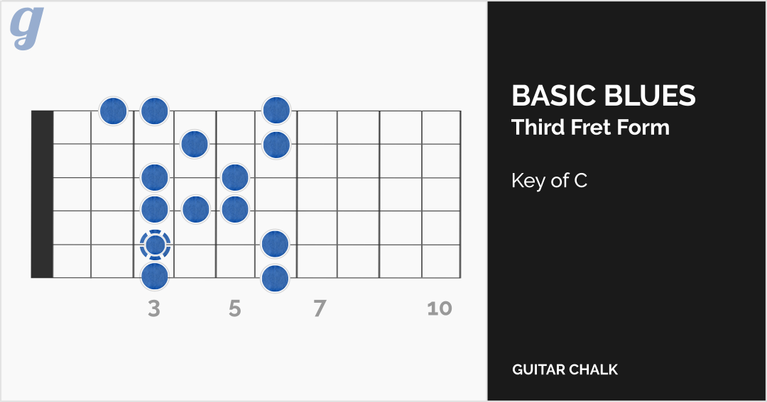 guitar scales explained in simple illustrations