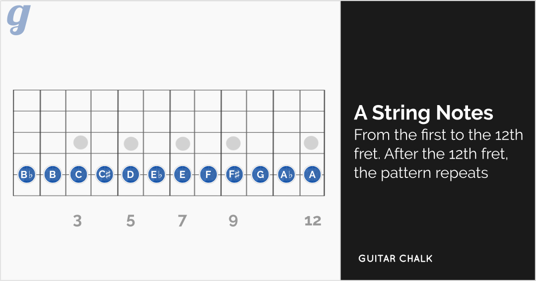 A String Notes