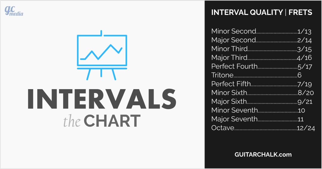 Guitar-Intervals-Chart
