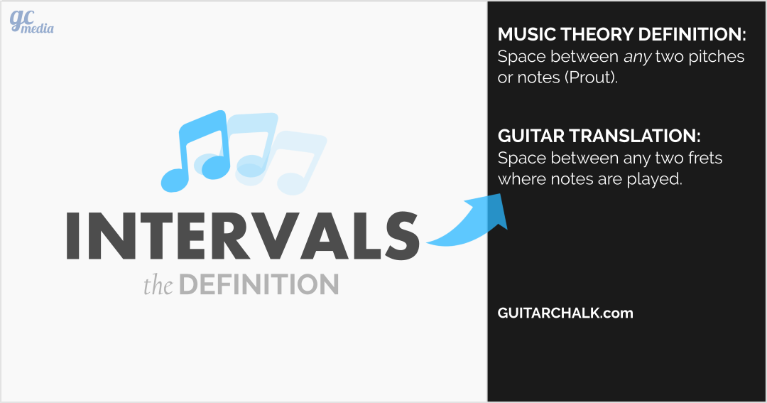 Guitar-Intervals-Definition