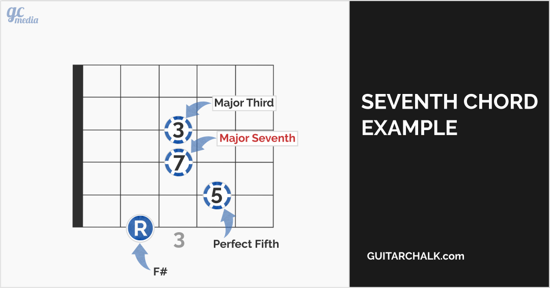 seventh chord example