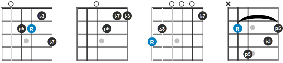Am7, Dm7, G7 and Cm7 Chord Progression Guitar Diagram