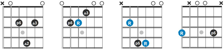 Asus2, E, B and G Chord Progression Guitar Diagram