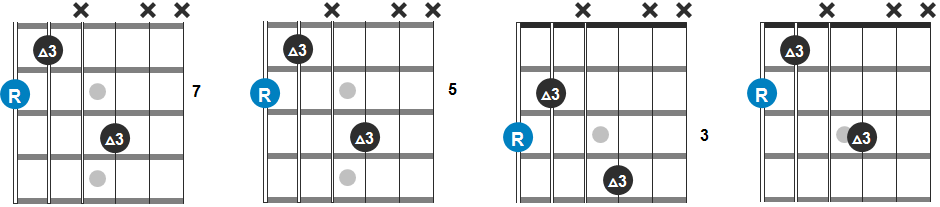 B, A, G and F# Chord Progression Guitar Diagram