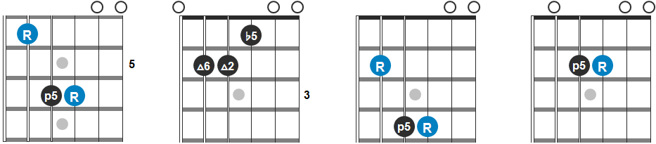 C#m Chord Progression Guitar Diagram