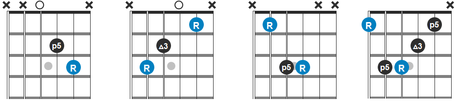 D, C, Bb and F Chord Progression Guitar Diagram