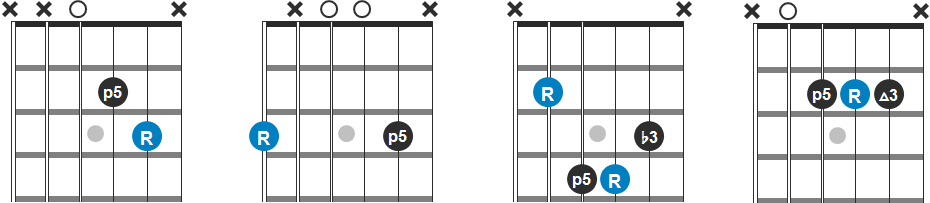 D, G, Bm and A Chord Progression Guitar Diagram