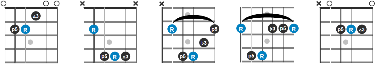 E, B, C#m, G#m and A Chord Progression Diagram