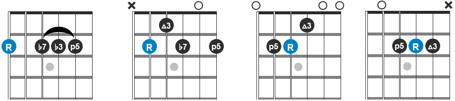 F#m7, B7, E and A Chord Progression Guitar Diagram