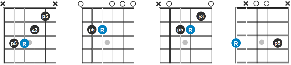 F, Em, Am and G Chord Progression Guitar Diagram