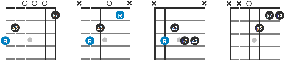 G7, C, C9 and Dm7 Chord Progression Guitar Diagram