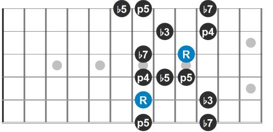 Pentatonic Blues Scale Diagram
