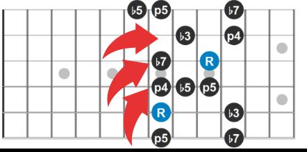 Pentatonic Scale Guitar Diagram (1)