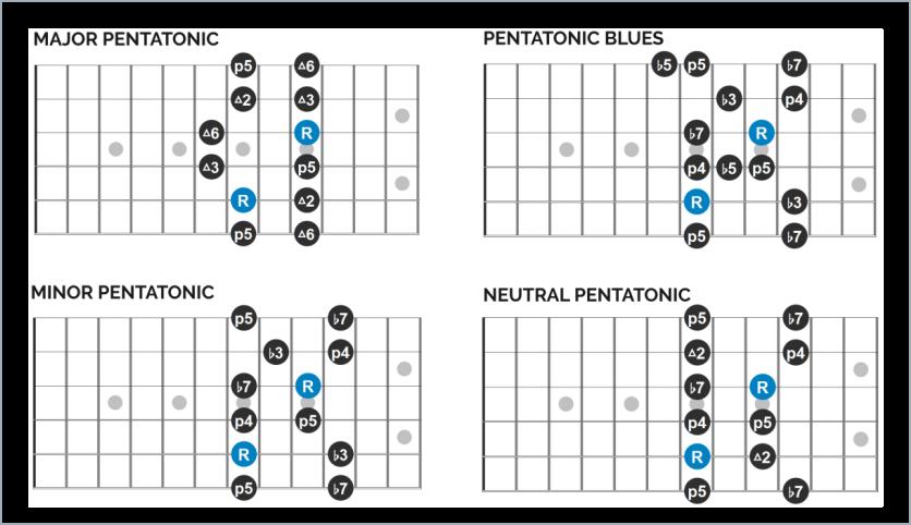 Pentatonic Scale Guitar Lesson (2)