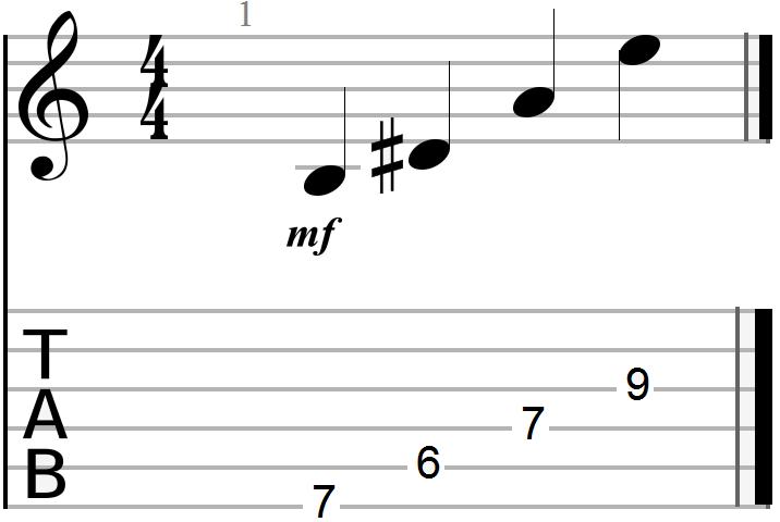 B7 Chord Guitar Diagram
