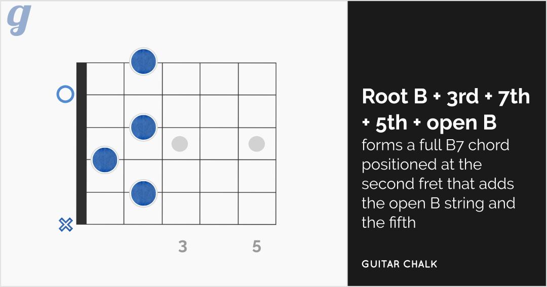 B7 Chord Guitar