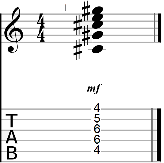 C Sharp Minor Guitar Chord