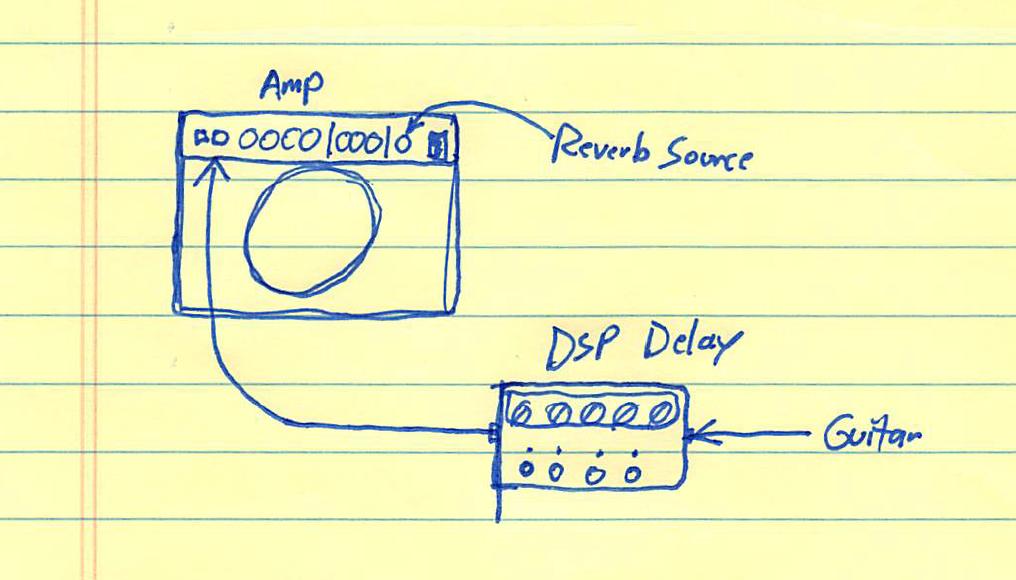 Basic Setup for Digital Delay and Reverb Source