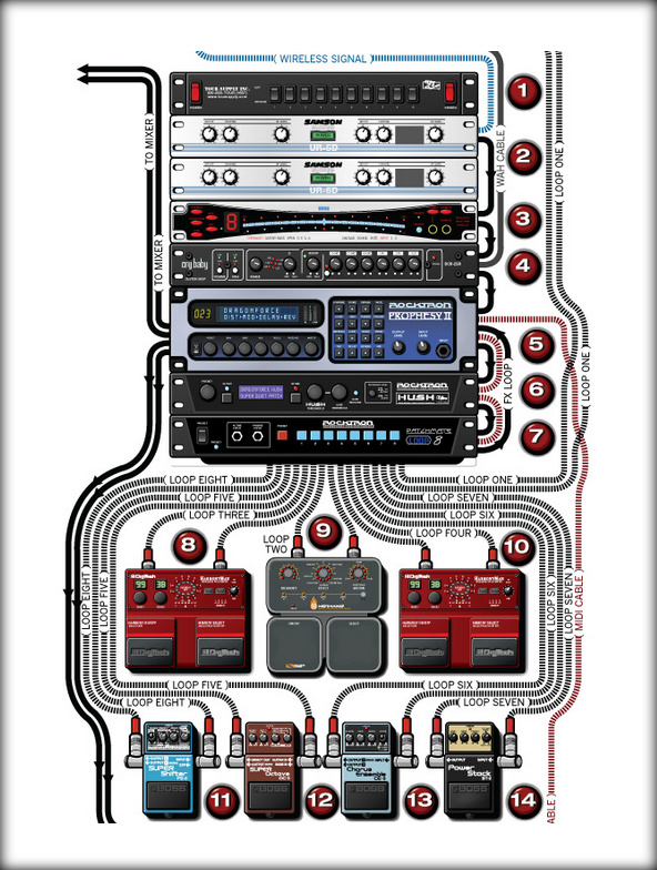 GLS Audio 6ft Cable 18 TRS Stereo To XLR Female 6 Mini XLR F p 1775 additionally Audio Mixer Setup Diagram as well Guitar Rack System as well Midi Wire Diagram likewise Output Devices Of  puter. on midi wiring diagram for speaker