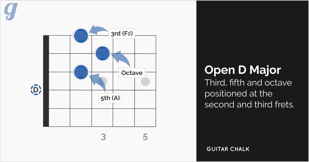 D Chord Diagram