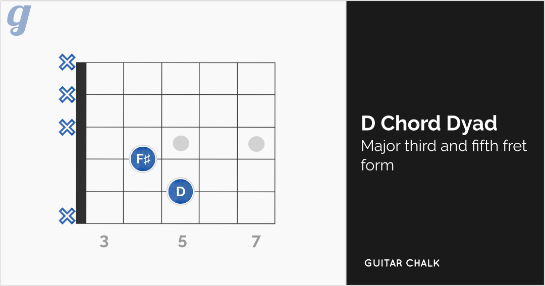 Dyadic D Chord with Major Third