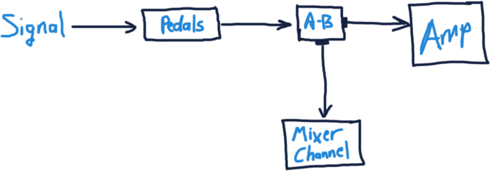 Guitar Signal Split to an Amplifier and Mixer Channel
