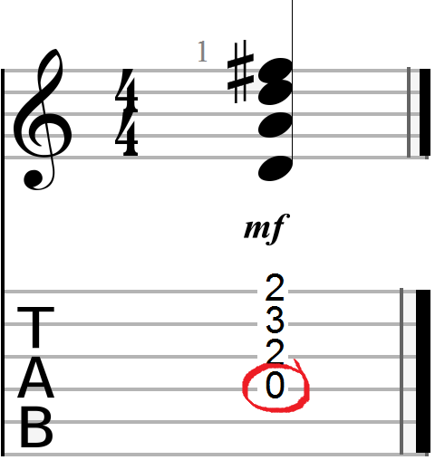 Open D Chord Guitar Diagram with Root Highlighted