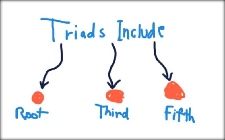 Guitar Triads Diagram