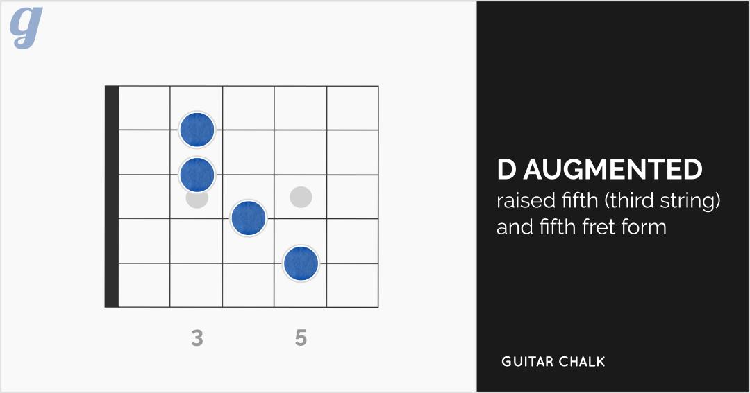 Augmented D Chord Guitar Diagram