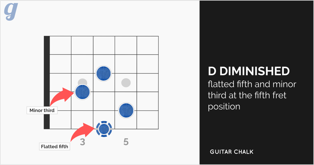 D Diminished Chord Diagram