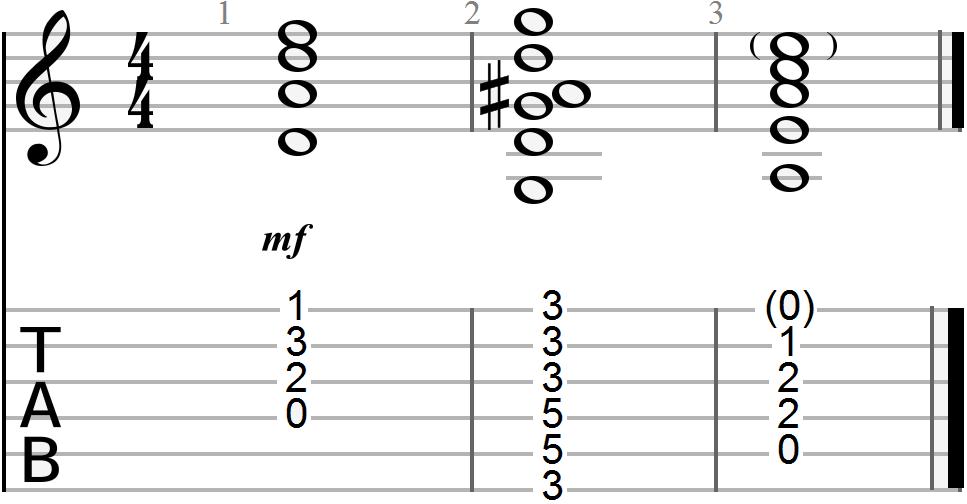 D Minor Guitar Chord Progression