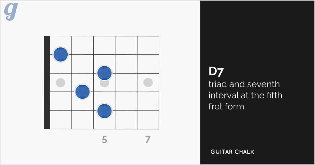 D7 Guitar Chord Diagram Fifth Fret Form