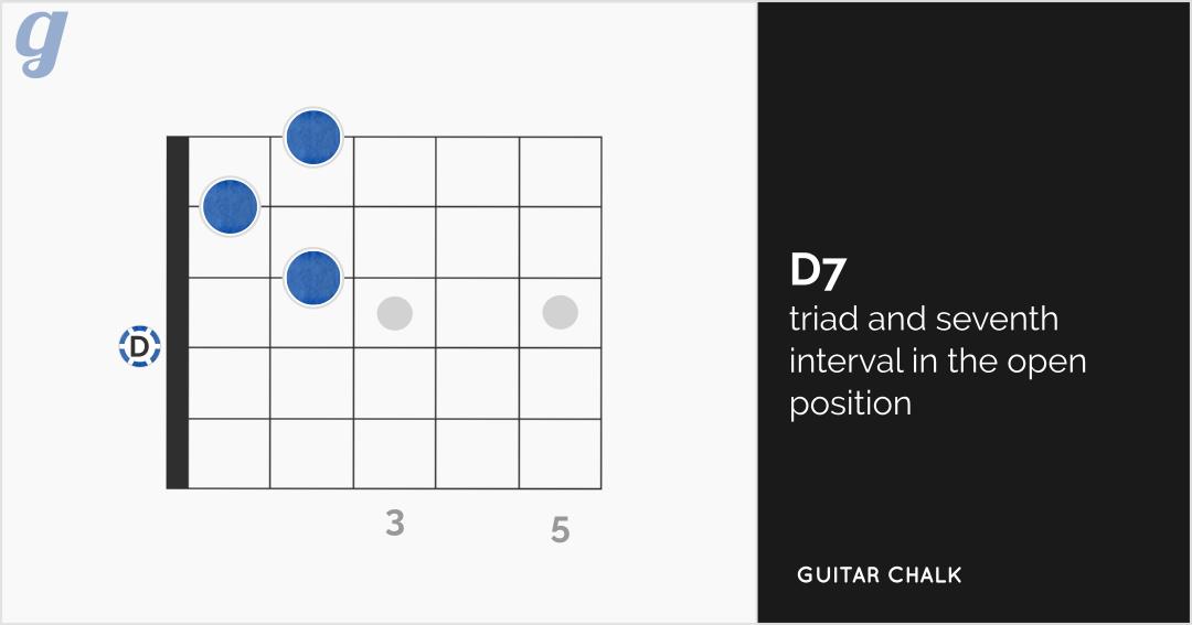 D7 Guitar Chord Diagram