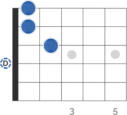 Dmin7 Chord Diagram