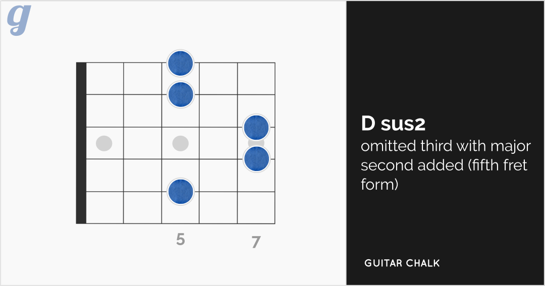 Dsus2 Guitar Chord Diagram (fifth fret form)