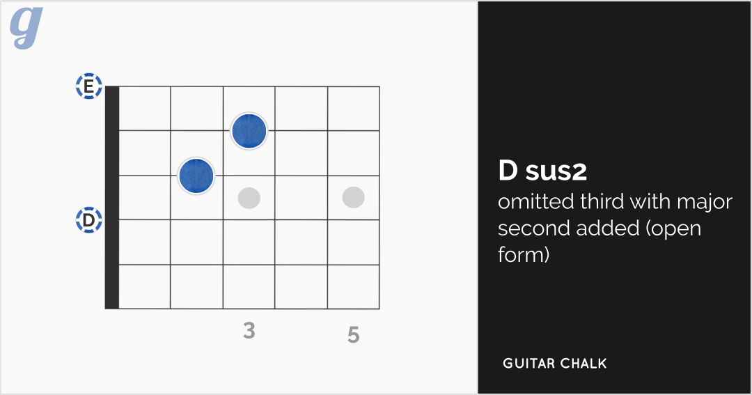 Dsus2 Guitar Chord Diagram (open form)