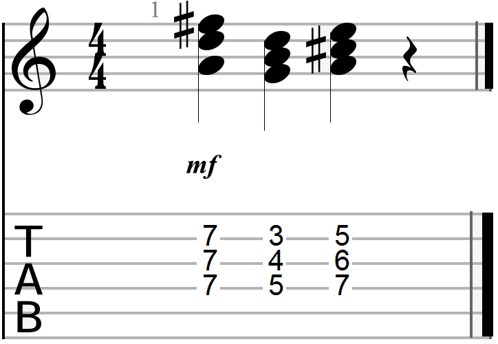 The Ultimate D Chord Guitar Reference | Guitar Chalk