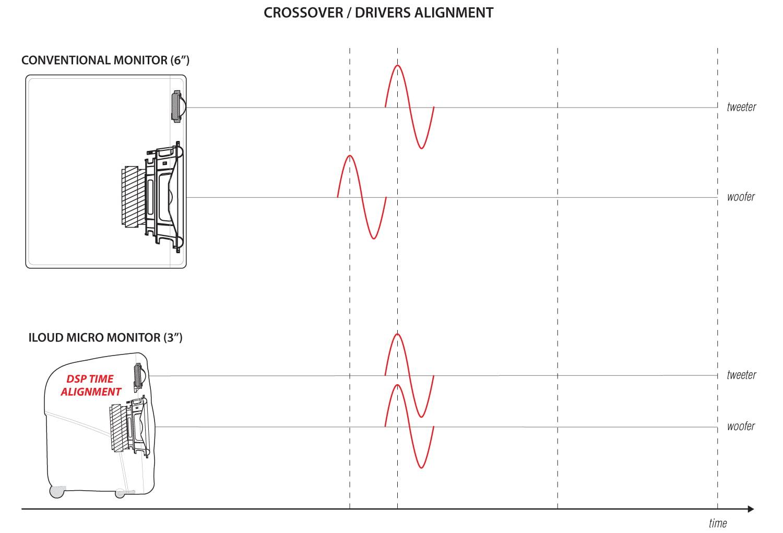 iLoud Micro Monitor Crossover Alignment