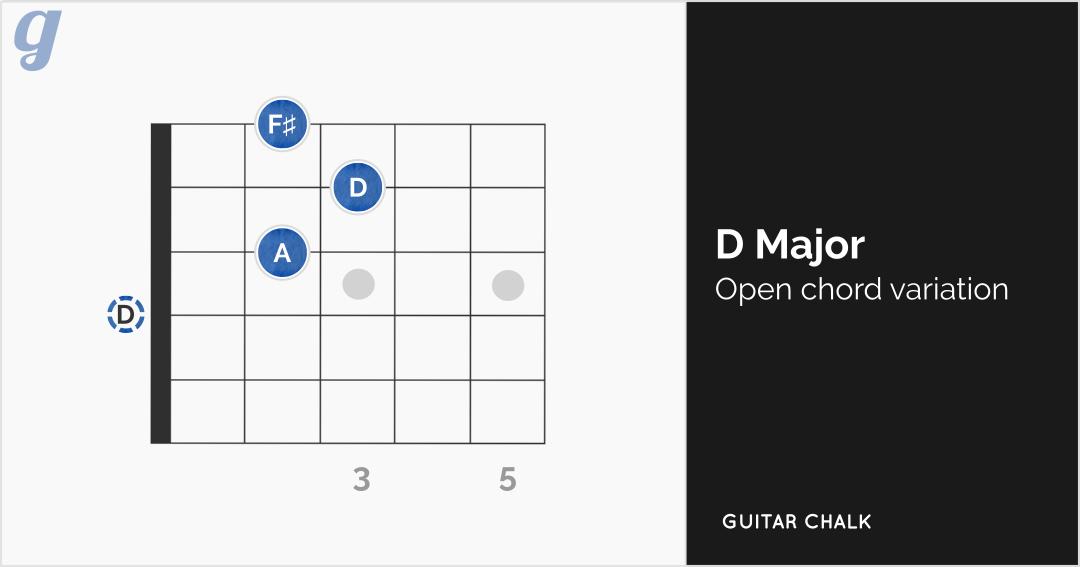 D Chord Guitar Diagram (horizontal)