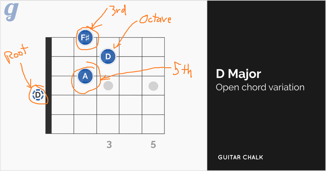 D Chord Guitar Diagram with Interval Labels