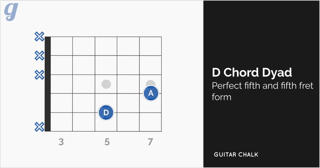 Dyadic D Chord (perfect fifth)