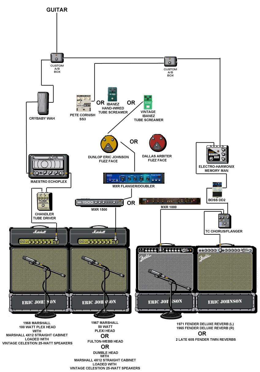 Eric Johnson Signal Processing and Rig Setup