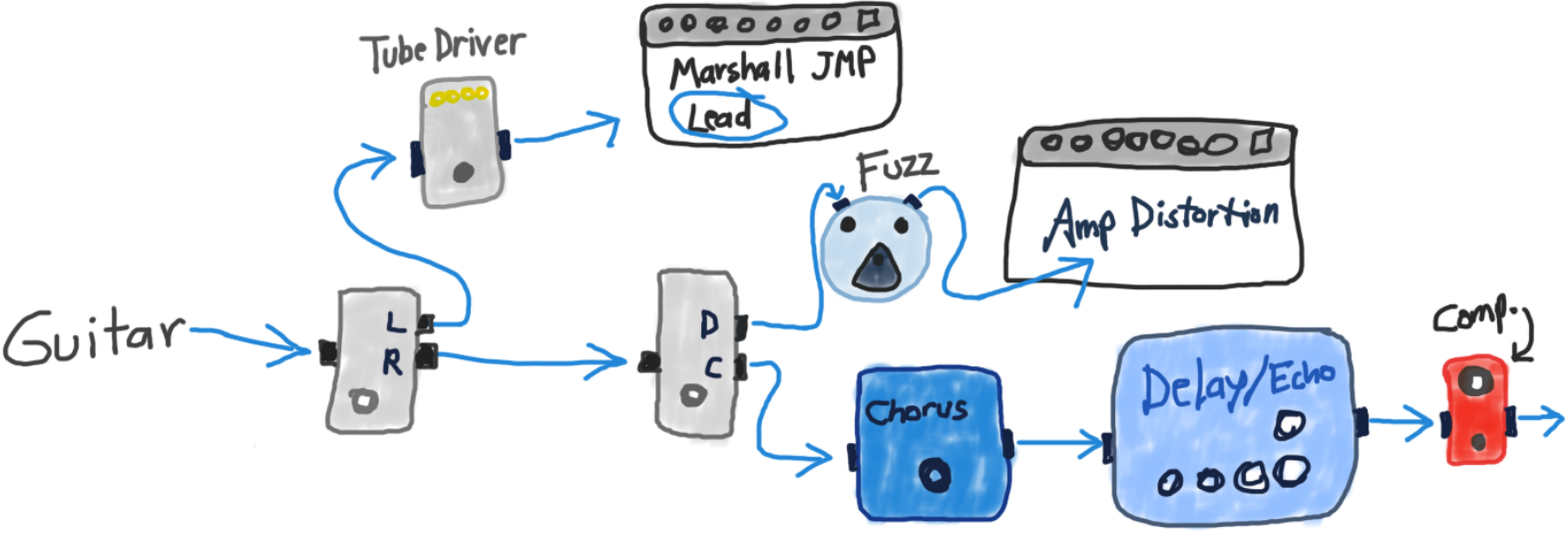 Eric Johnson's Signal Processing into two AB Boxes and Effects Pedals