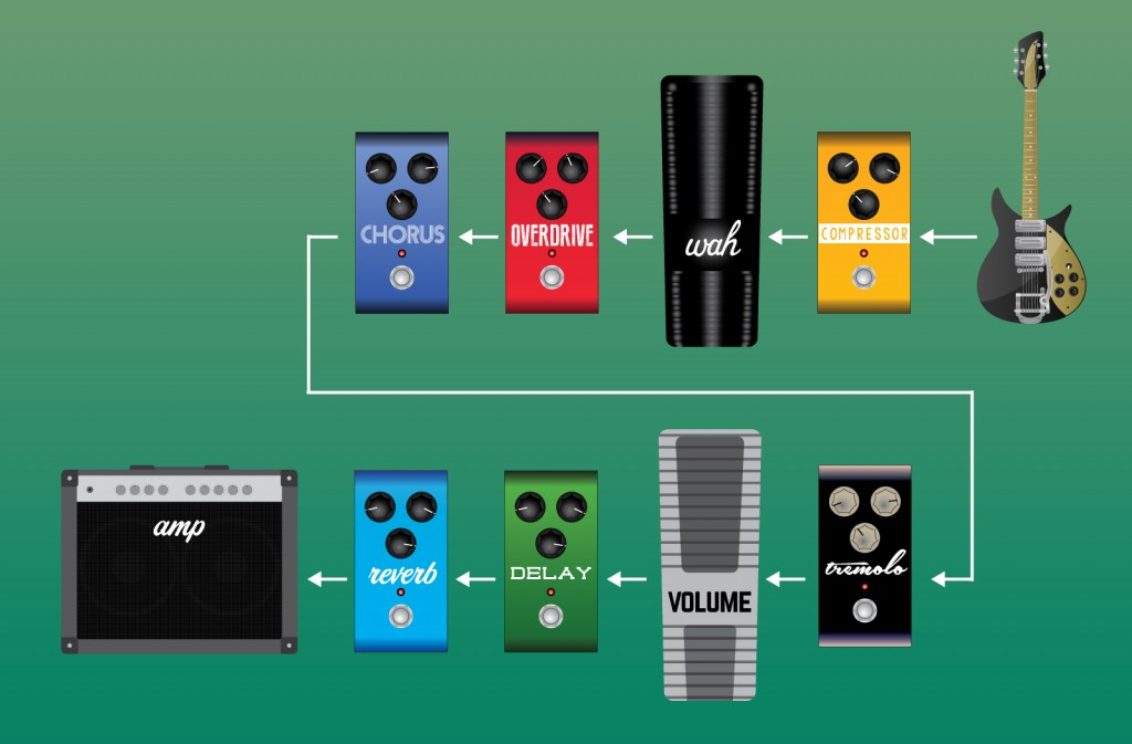 Guitar Effects Pedal Order and Signal Chain Setup (2)