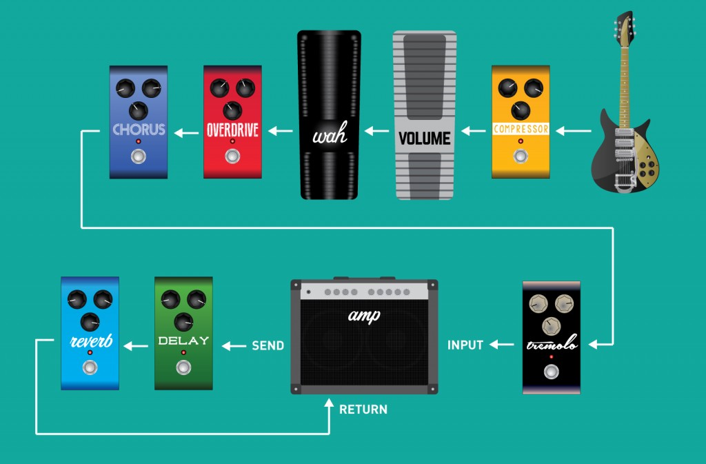 Guitar Effects Pedal Order and Signal Chain Setup (with effects loop)