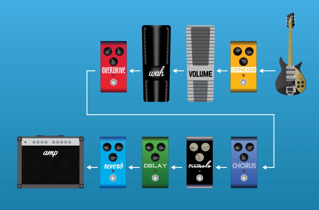 Guitar Effects Pedal Order and Signal Chain Setup