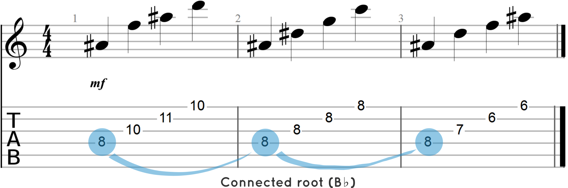 Arpeggiated Chord Progressioin with Anchored Root Note