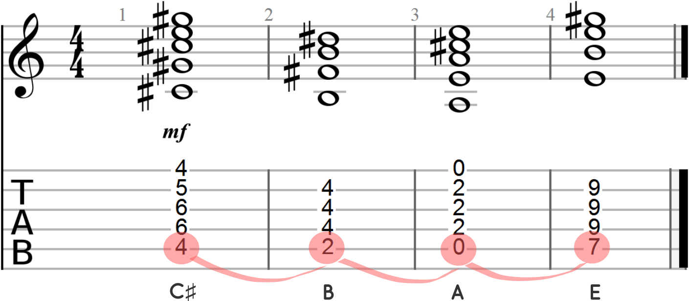 Arpeggiated Chord Progressioin with Highlighted Root Notes