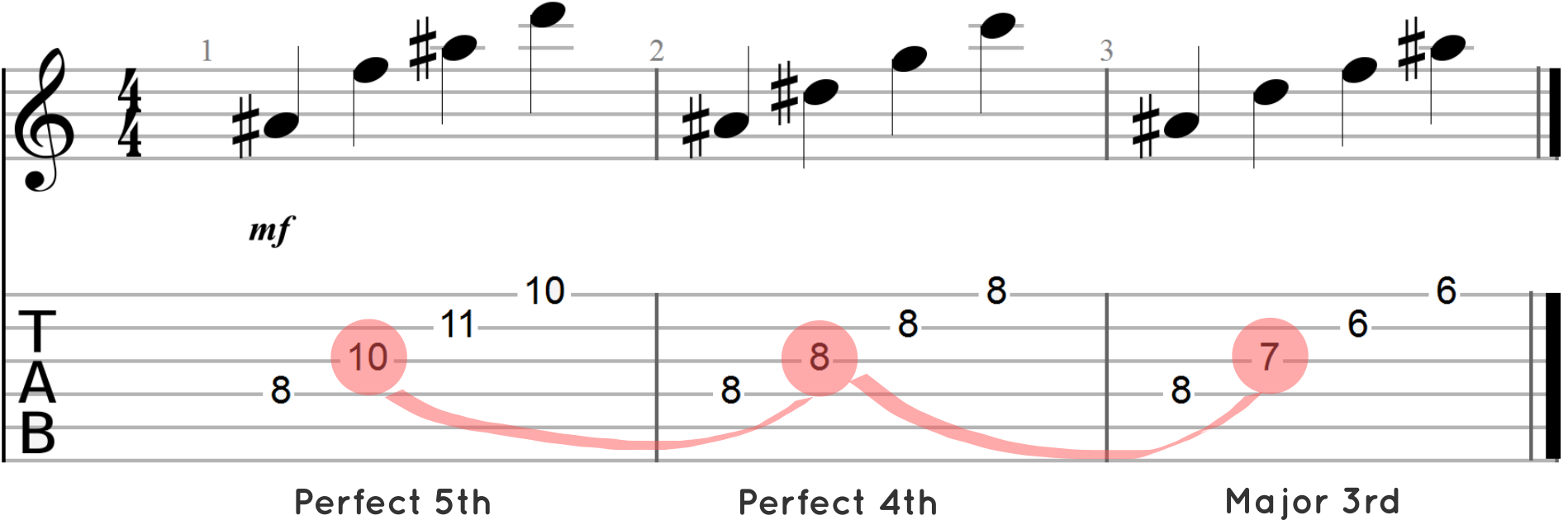Arpeggiated Chord Progressioin with Shifting Intervals