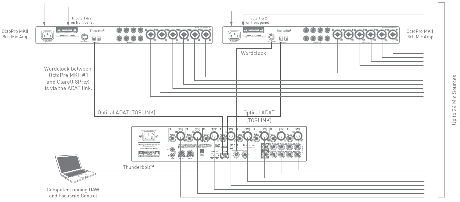 Focusrite Clarett Diagram Two (Thunderbolt Audio Interface)